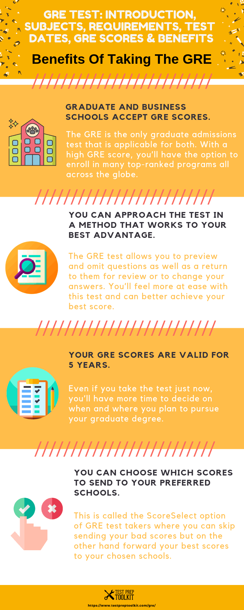 GRE Test: Intro, Requirements, Dates & Score