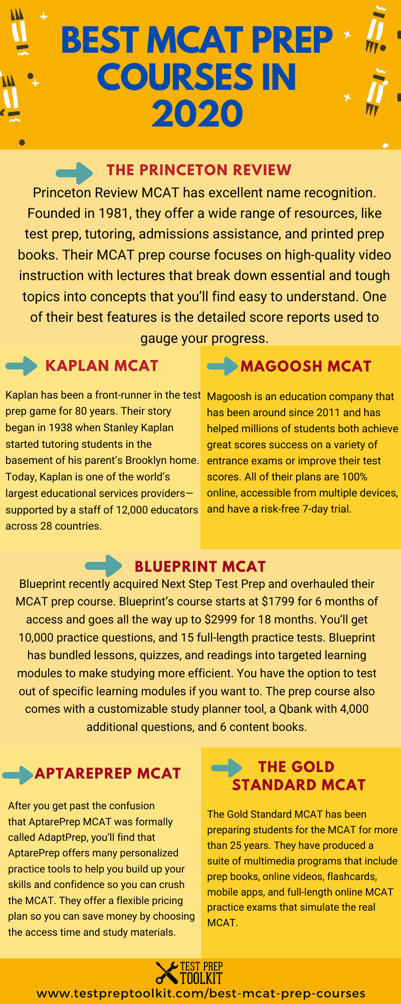 Best MCAT Review