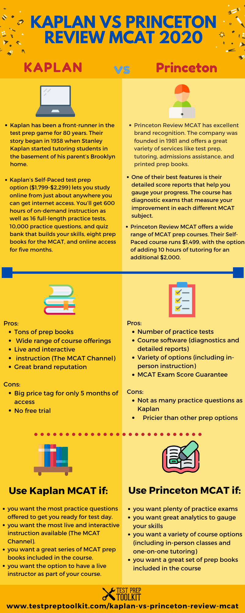 KAPLAN MCAT REVIEW